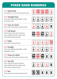 Poker Winning Order Chart Poker Hands Chart Poker Hand Ranking Chart All About
