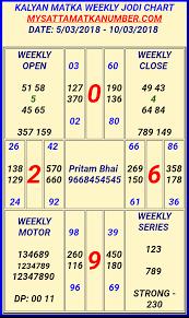 Kalyan Matka Weekly Jodi Sattamatka Satta Matka