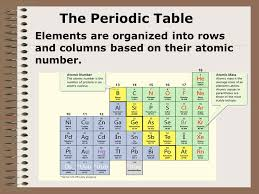 Chapter 4 - Part 2 Protons, neutrons and electrons are all ...