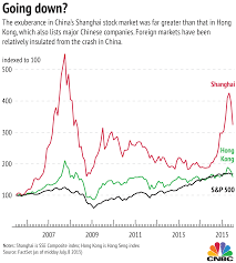 Exuberance Of Shanghais Stock Market In Comparison With