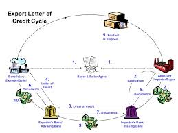 Credit Cycle Chart Letter Of Credit Cycle Diagram Get Rid Of Wiring Diagram