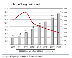 American Box Office Chart Chart China Is About To Overtake The Us For Movie Box