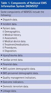 Ems Charting Systems Fire Engineering April 2017 Patient Care Reports And Nemsis