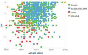 spelman college sat scores costs and admissions data spelman college gpa sat and act data for admission