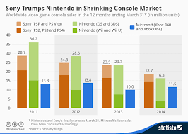 Video Game Sales Charts Chart Sony Trumps Nintendo In Shrinking Console Market