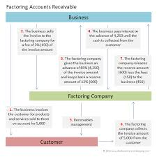 Factoring Receivables Double Entry Bookkeeping