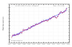 Ocean Graphics Charts Were Gonna Need A Bigger Graph Global Sea Level Rise Just