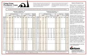 Orton Cone Chart And Other Pyrometric Cone Resources