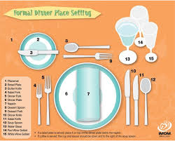 Table Setting Chart Formal Table Place Setting Chart Table Etiquette Table