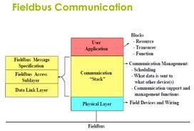 maryland & virginia process control blog Foundation Fieldbus Wiring Diagram since automatic control decisions in foundation fieldbus are implemented and executed at the field instrument level, the reliance on digital signals (as rosemount foundation fieldbus wiring diagram
