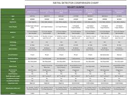 Metal Detector Comparison Chart Pdf Free Download