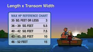 Outboard Motor Size Chart C1_10_max_horsepower
