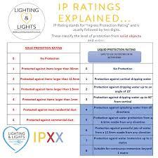 Ip Rating Chart Bathroom Chandelier Mirrors Chandeliers