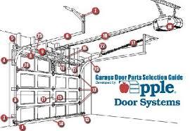parts of a garage doorGarage Door Repair Service and Spring Replacement in Virginia