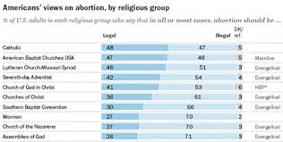 Pew Research Reveals Stark Differences On Abortion Among