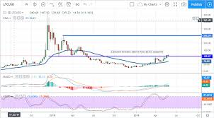 Litecoin Growth Chart 3 Reasons Why Litecoin Will Retest Its All Time High
