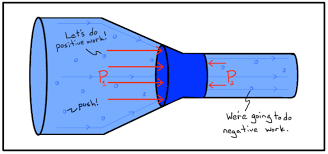 bernoulli equation. we know that the water must speed up (due to continuity equation) and therefore have a net positive amount of work done on it. bernoulli equation n