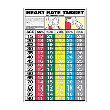 Optimal Heart Rate Chart Heart Rate Zones Chart Heart Rate Zones
