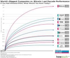 The Investment Of The Decade Bitcoin Vs Worlds Megacorps