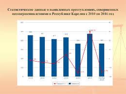Психологические особенности несовершеннолетних преступников меры   Статистические данные о выявленных преступлениях совершенных несовершеннолетними в Республике Карелия с 2010 по 2016 год