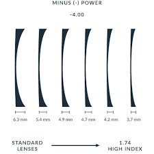 Lens Index Chart High Index Lenses Glasses Ultimate Buyers Guide