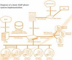 similiar telephone system wiring diagram keywords phone system phone system wiring diagram voip business phone systems