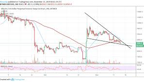Xbt Usd Analysis Why The Odds Against Bitcoin Recovery
