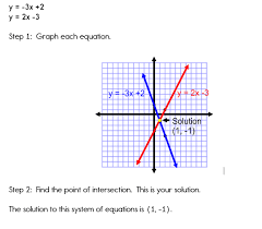 example 1 graphing systems of equations
