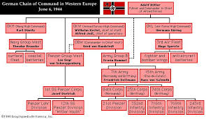 german chain of command in western europe world war chart of the german chain of command in western europe 1944 click on military