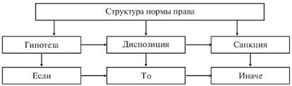 Система Права Курсовая Работа Понятие структура и виды норм права