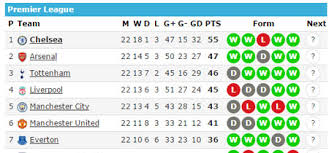 All the football fixtures, latest results & live scores for all leagues and competitions on bbc sport, including the premier league, championship, scottish premiership & more. Free Football Widgets Add Livescore Table Or Top Scorers To Your Website