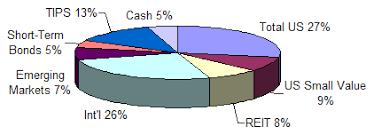 December 2008 Investment Portfolio Update My Money Blog