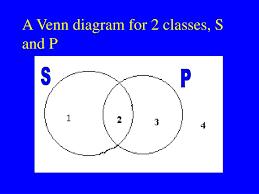 All S Are P Venn Diagram Ppt Todays Topics Powerpoint Presentation Id 3930160