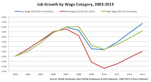 why workforce development professionals should care about middle jobgrowthbywage
