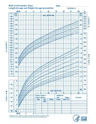 Child Growth Chart Weight Child Growth And Weight Chart