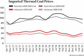 World Coal Price Chart Global Thermal Coal Prices Lose Steam Amid Chinese Imports