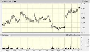 Hsn Size Chart Hansen Technologies Ltd Au Hsn Quick Chart Asx Au Hsn