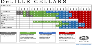 Wine Aging Chart Delille Cellars Shop Aging Chart