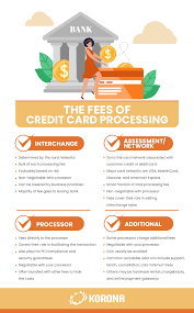 Online credit card processing for small business. Credit Card Processing Rate Comparison Get The Best Rate For Your Smb