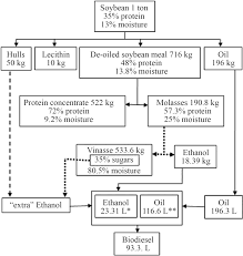 Coconut Oil Production Flow Chart Schematic Flow Chart For Biofuel Production From Soybean