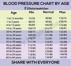 What Is The Blood Pressure Chart Blood Pressure Chart By Age