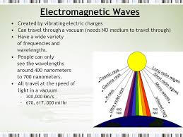 sound waves and electromagnetic waves ppt