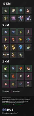 Pokemon Go Egg Chart 2018 Gen 3 Best Picture Of Chart