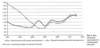 Оценка и анализ дебиторской и кредиторской задолженности с учетом  Просроченная задолженность организаций Анализ показывает примерное соответствие размеров дебиторской и кредиторской задолженностей