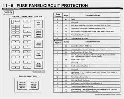 ford f350 fuse diagram awesome 2004 ford f550 fuse box diagram ford f350 fuse diagram wonderfully 2000 f350 7 3 fuse location and diagramml of ford f350
