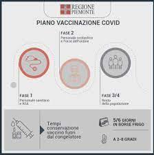 Vaccino anti-covid, in Piemonte si inizia il 21 gennaio