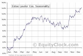 Estee Lauder Cos Nyse El Seasonal Chart Equity Clock