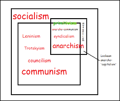Socialism And Communism Venn Diagram Class Struggle Anarchism Fishcrackerz Ask An Anarchist Venn