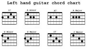 Most Popular Lefty Guitar Chord Chart Left Handed Guitar