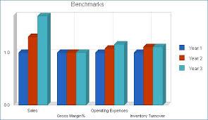 online sales business plan clothing retail business plan sample financial plan wikisaperi org
